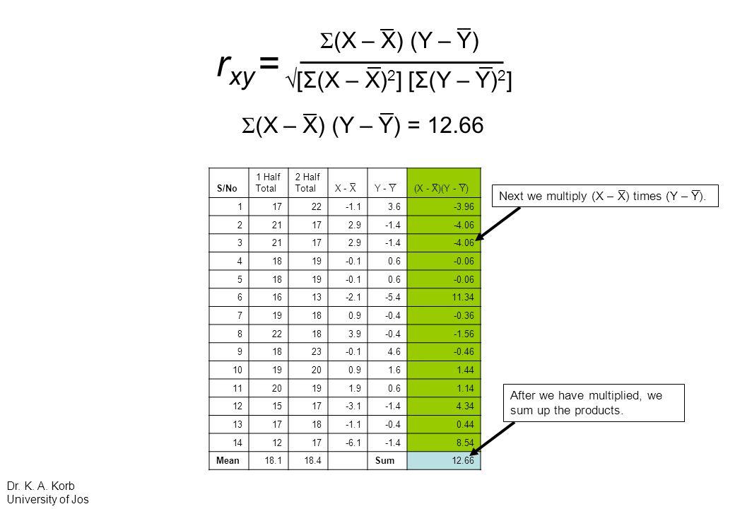rxy = Σ(X – X) (Y – Y) √[Σ(X – X)2] [Σ(Y – Y)2]